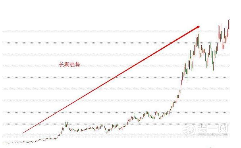 长期上升趋势